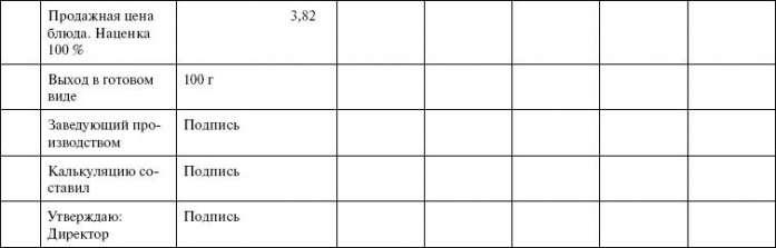 виды калькуляционной карточки: